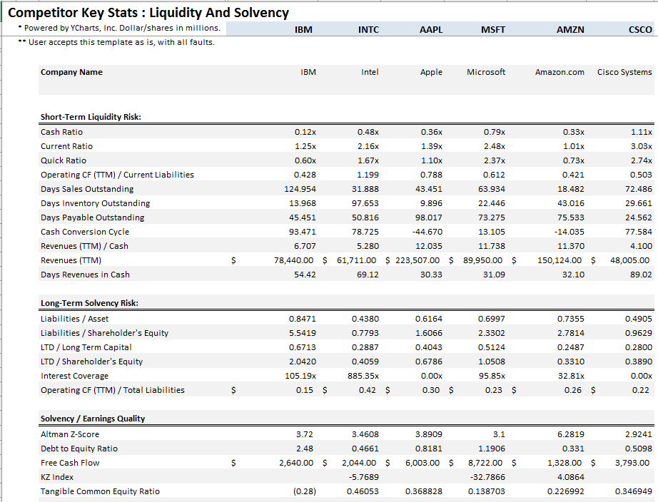 financial analysis liquidity solvency and profitability Ford's financial ratios grouped by activity, liquidity, solvency, and profitability valuation ratios such as p/e, p/bv, p/s.